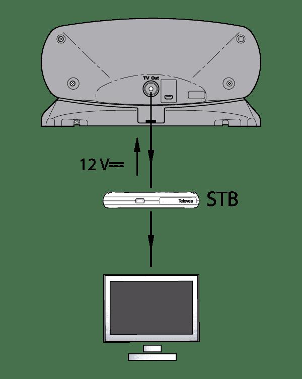 Powering through a receiver (RF connector)