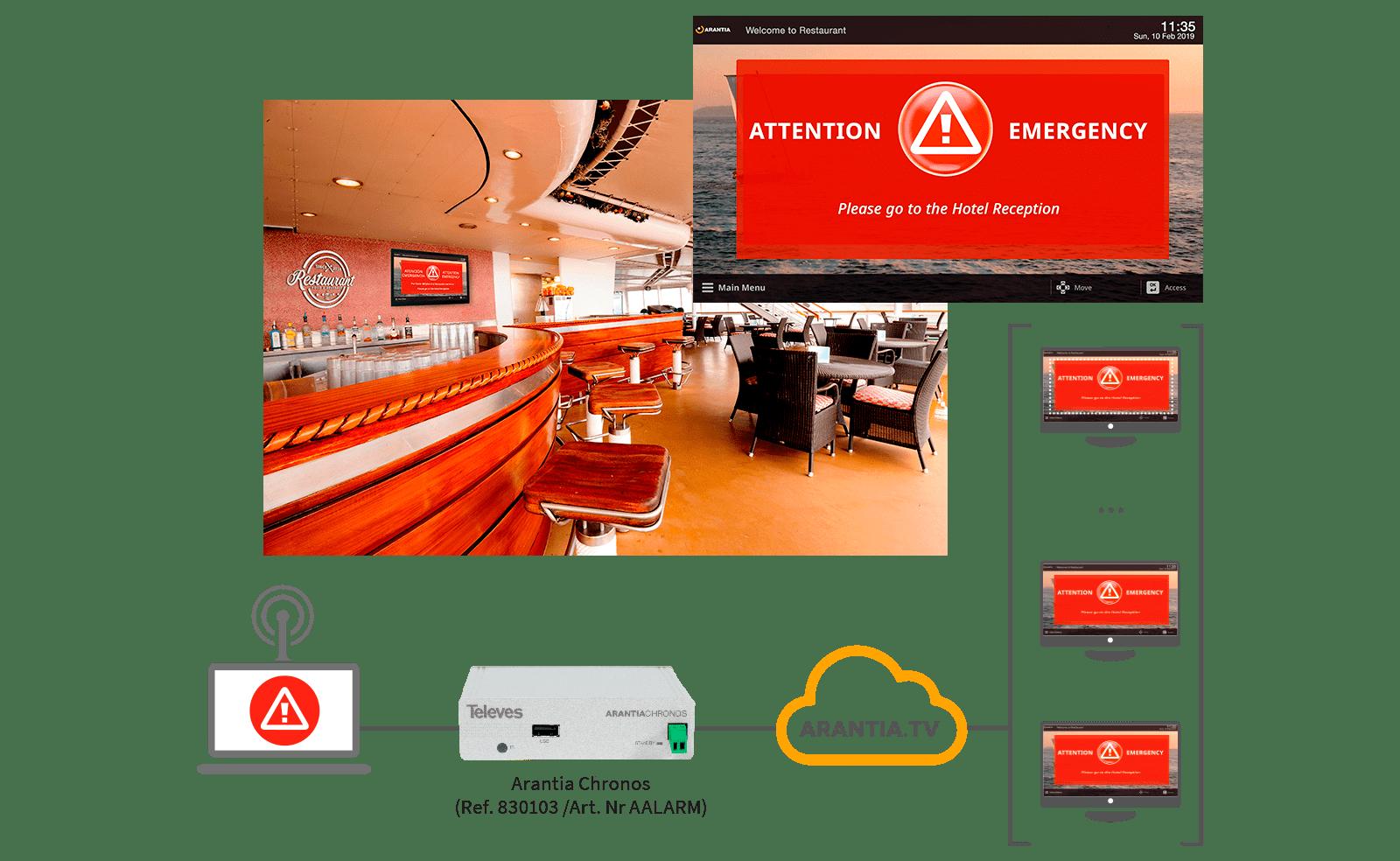 Meldung von Notfallsituationen über Televes IPTV-Anlagen, ArantiaTV